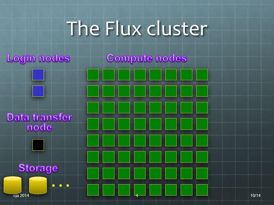 The Flux cluster … 10/14cja 20144