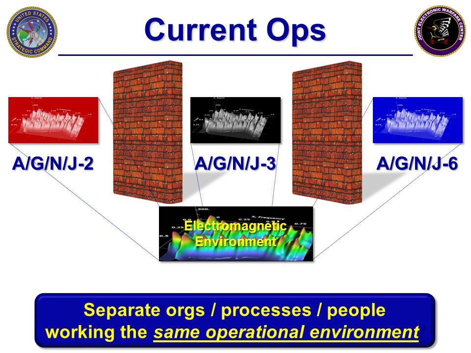 Current Ops A/G/N/J-2 Electromagnetic Environment Separate orgs / processes / people ! working the same operational environment! Separate orgs / proce