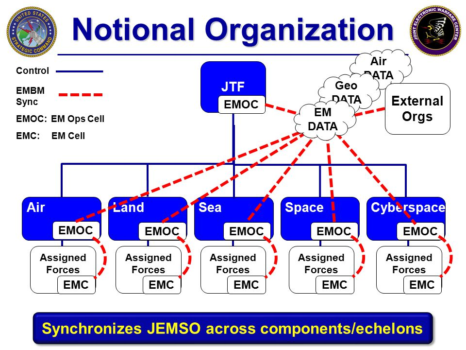 Air DATA Geo DATA Notional Organization JTF CyberspaceSpaceSeaAirLand EMOC Synchronizes JEMSO across components/echelons EM DATA Control EMBM Sync Ass