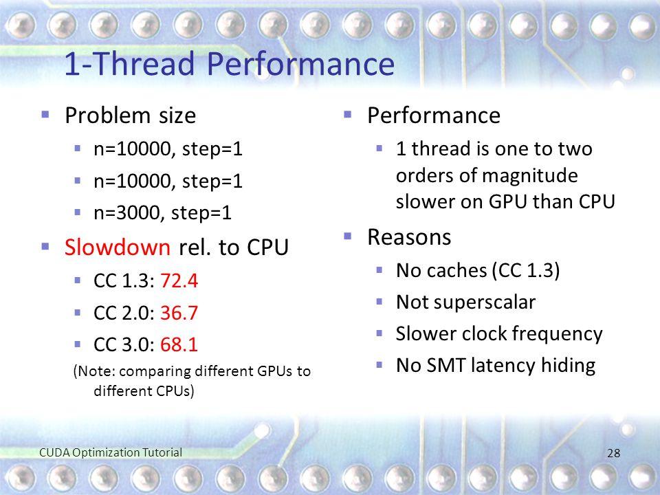 1-Thread Performance  Problem size  n=10000, step=1  n=3000, step=1  Slowdown rel. to CPU  CC 1.3: 72.4  CC 2.0: 36.7  CC 3.0: 68.1 (Note: comp