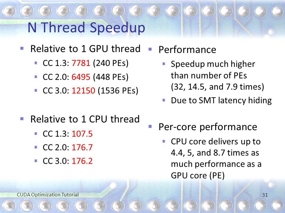 N Thread Speedup  Relative to 1 GPU thread  CC 1.3: 7781 (240 PEs)  CC 2.0: 6495 (448 PEs)  CC 3.0: 12150 (1536 PEs)  Relative to 1 CPU thread 