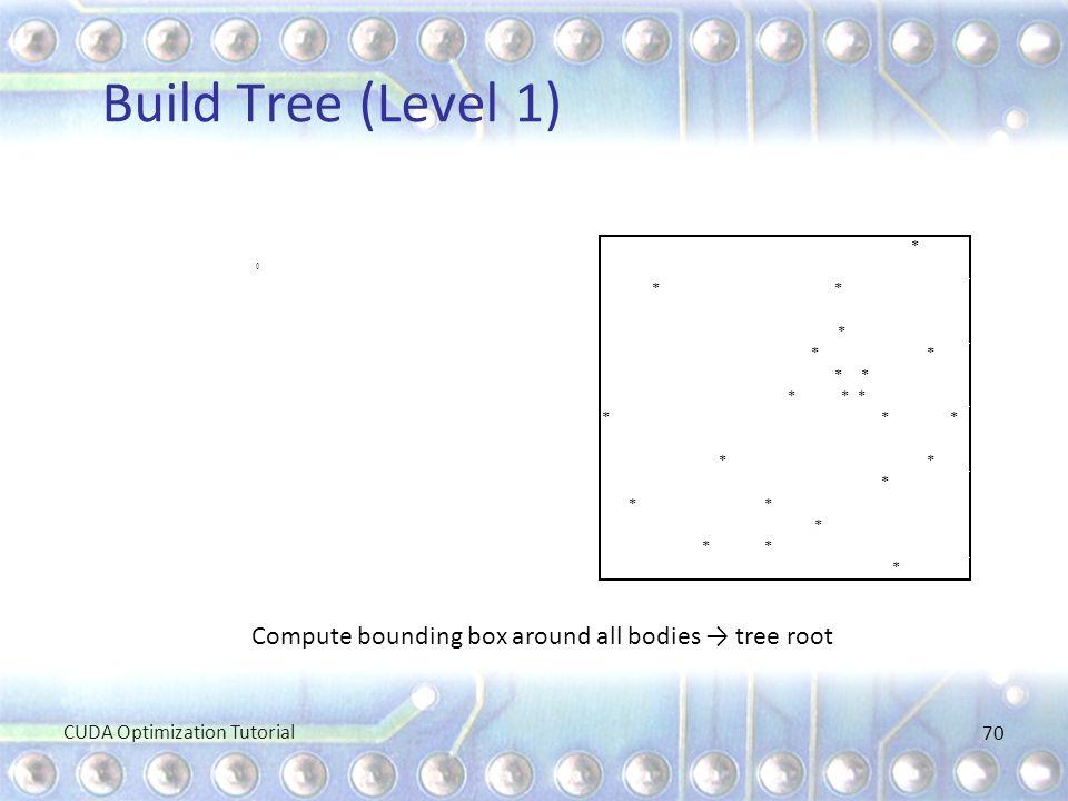 Build Tree (Level 1) 70 Compute bounding box around all bodies → tree root CUDA Optimization Tutorial