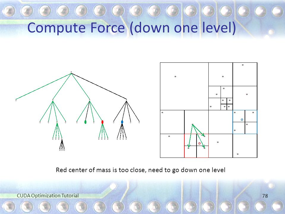 Compute Force (down one level) 78 Red center of mass is too close, need to go down one level CUDA Optimization Tutorial