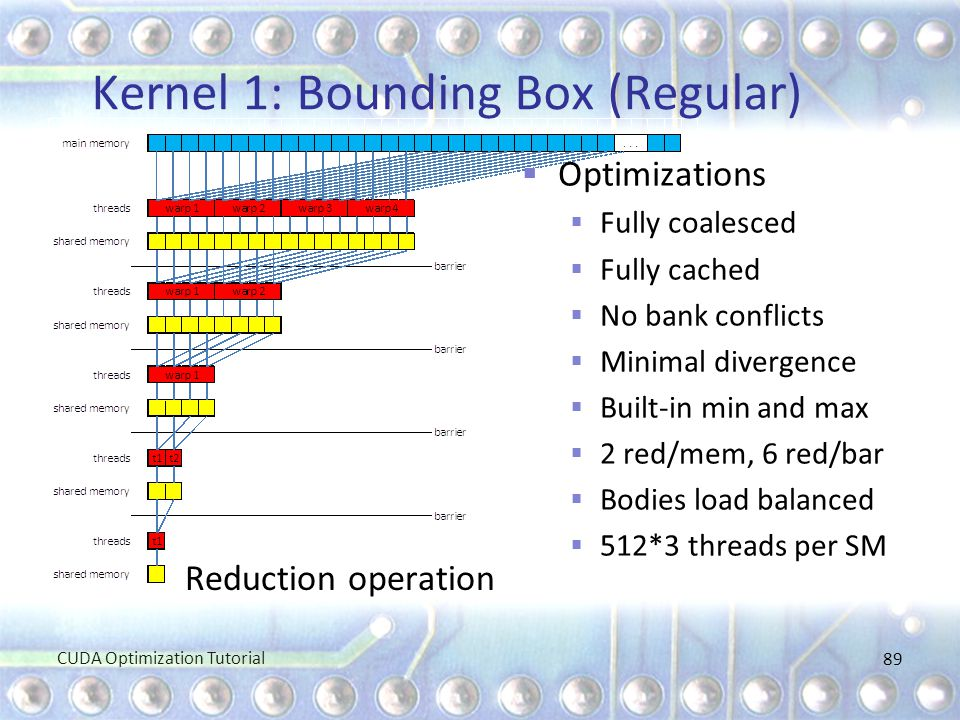 Kernel 1: Bounding Box (Regular)  Optimizations  Fully coalesced  Fully cached  No bank conflicts  Minimal divergence  Built-in min and max  2