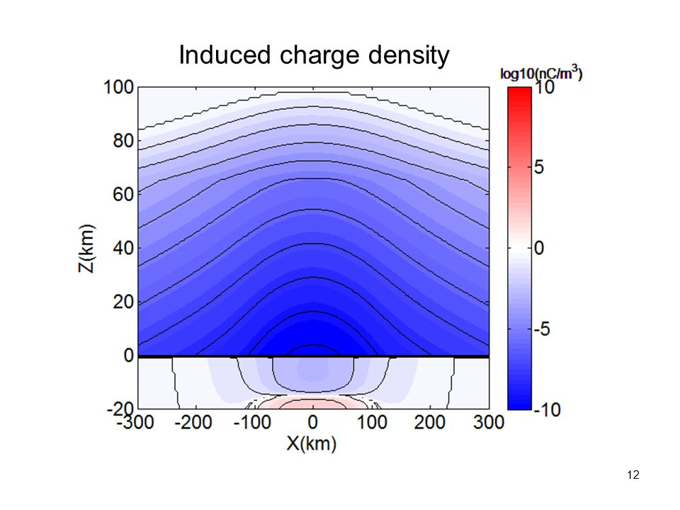 12 Induced charge density