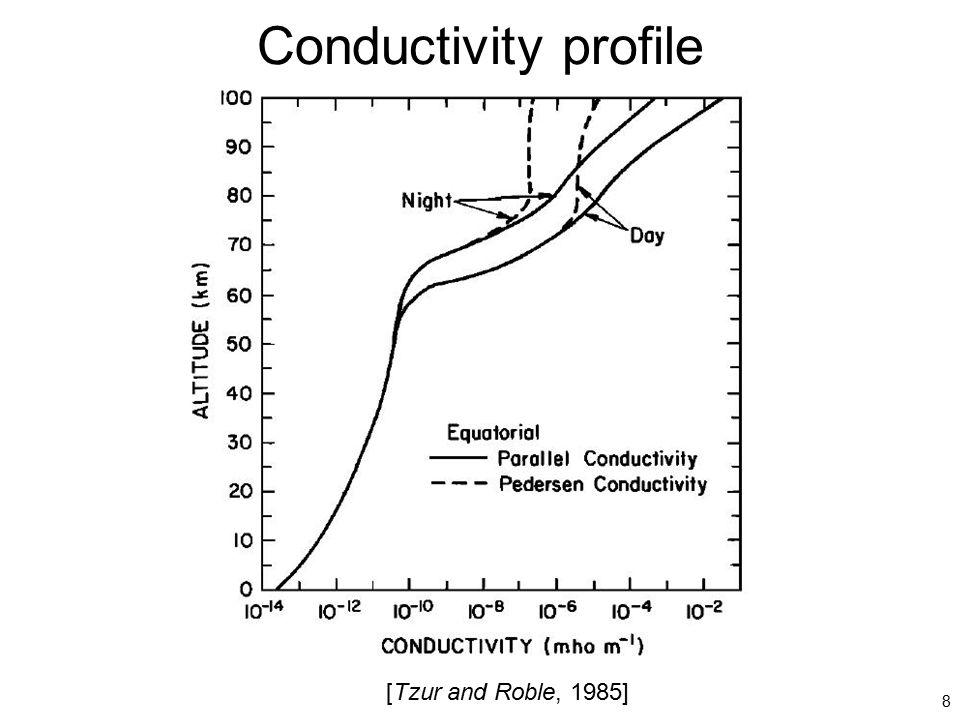 Conductivity profile [Tzur and Roble, 1985] 8