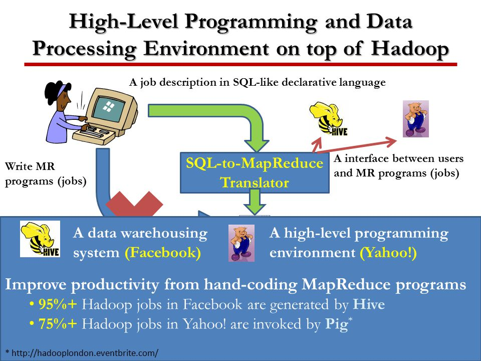 High-Level Programming and Data Processing Environment on top of Hadoop 11 Hadoop Distributed File System (HDFS) Workers A job description in SQL-like