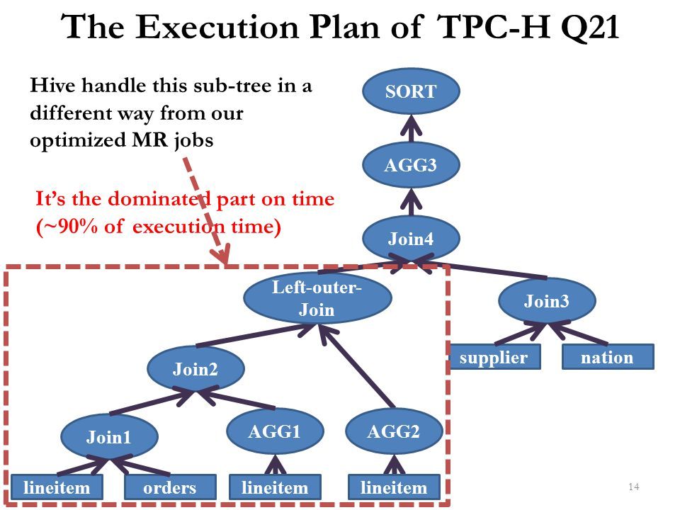 14 The Execution Plan of TPC-H Q21 lineitemorders Join1 Join2 AGG1 Join4 AGG3 lineitem AGG2 lineitem Left-outer- Join suppliernation Join3 SORT It's t