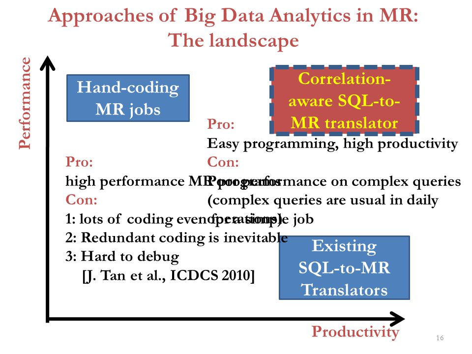 16 Productivity Performance Hand-coding MR jobs Existing SQL-to-MR Translators Approaches of Big Data Analytics in MR: The landscape Pro: high perform