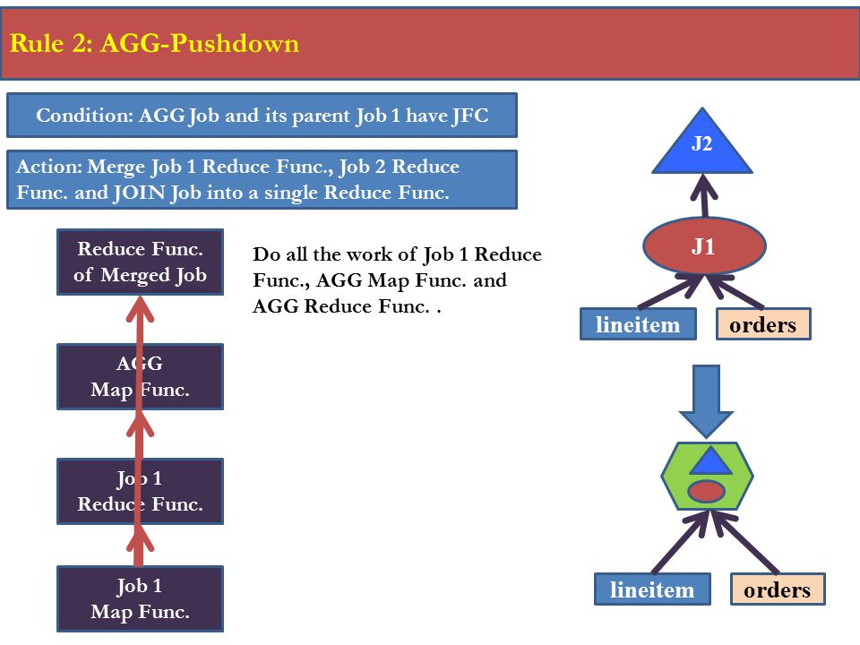 AGG Reduce Func. 25 Rule 2: AGG-Pushdown Condition: AGG Job and its parent Job 1 have JFC Action: Merge Job 1 Reduce Func., Job 2 Reduce Func. and JOI