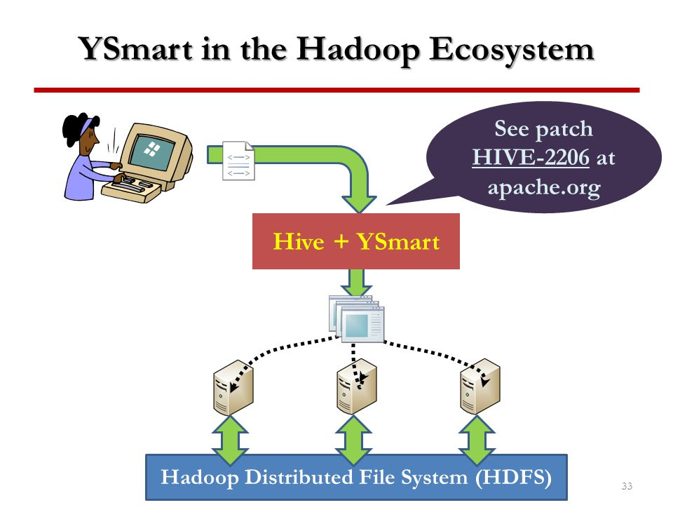 YSmart in the Hadoop Ecosystem 33 Hadoop Distributed File System (HDFS) YSmart See patch HIVE-2206 at apache.org Hive + YSmart