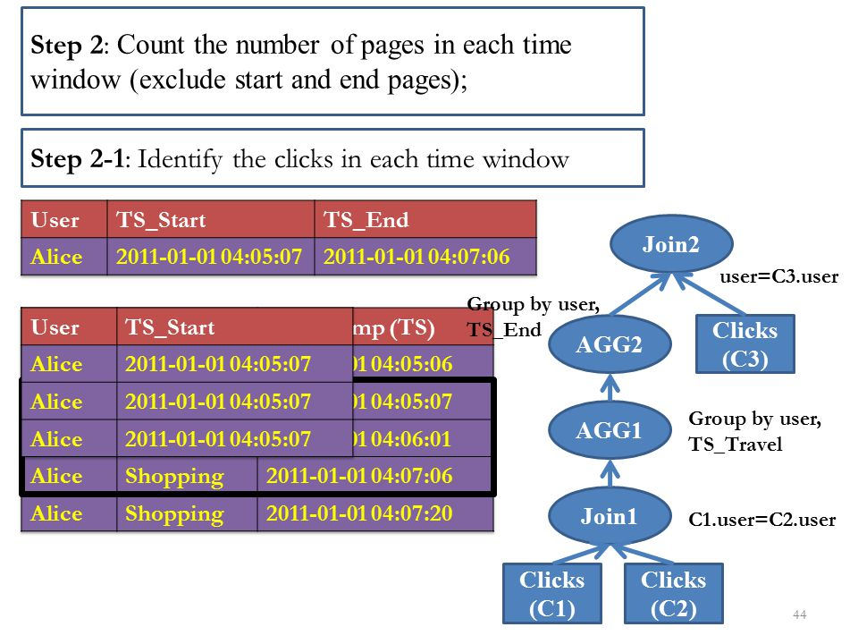 44 Clicks (C1) Clicks (C2) Join1 AGG1 AGG2 Clicks (C3) Join2 Step 2: Count the number of pages in each time window (exclude start and end pages); Step