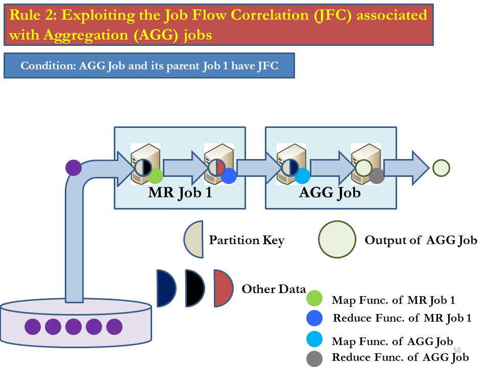50 Rule 2: Exploiting the Job Flow Correlation (JFC) associated with Aggregation (AGG) jobs Condition: AGG Job and its parent Job 1 have JFC MR Job 1A