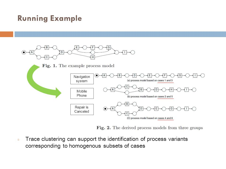 Trace profiles □ In the trace clustering approach, each case is characterized by a defined set of items, i.e., specific features which can be extracted from the corresponding trace.