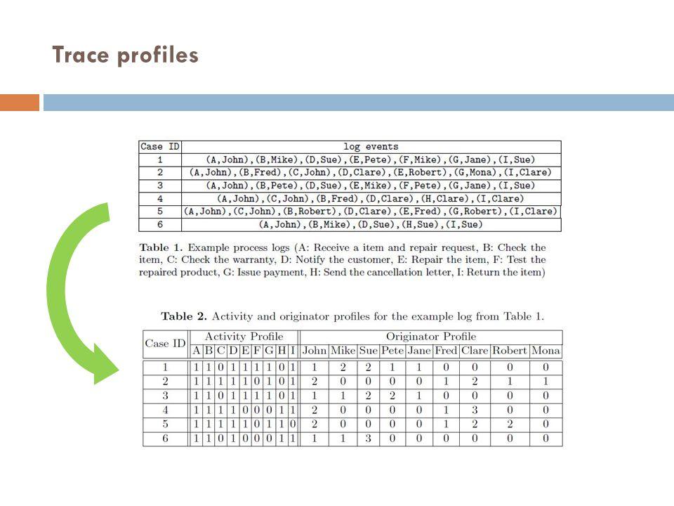 Trace profiles