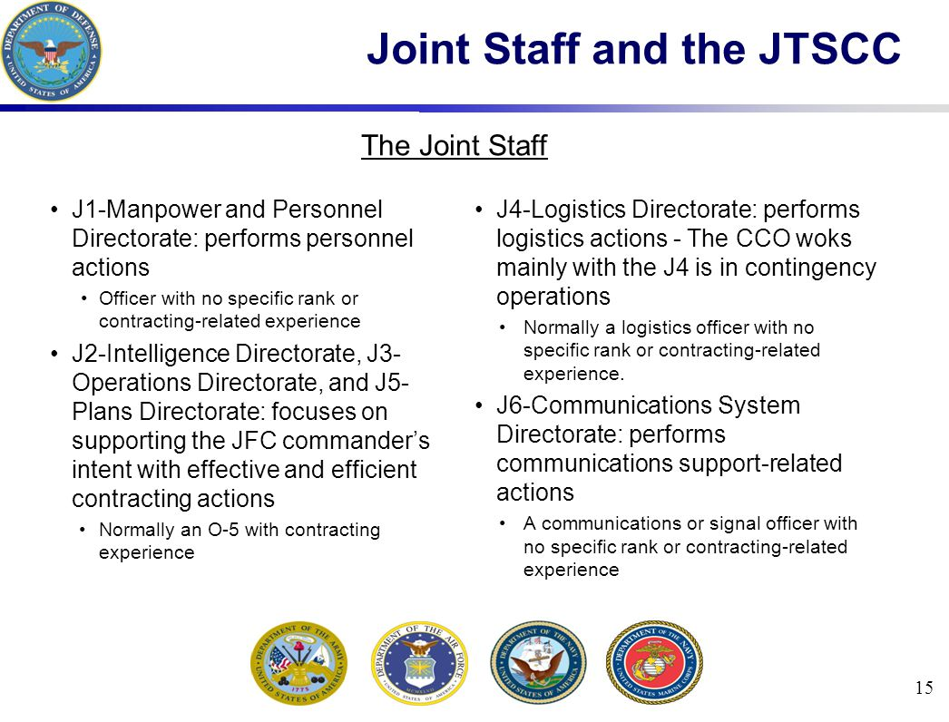 J1-Manpower and Personnel Directorate: performs personnel actions Officer with no specific rank or contracting-related experience J2-Intelligence Dire