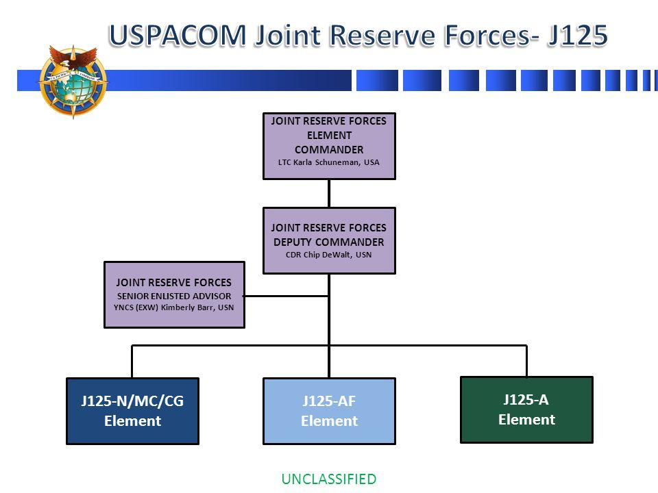 JOINT RESERVE FORCES ELEMENT COMMANDER LTC Karla Schuneman, USA JOINT RESERVE FORCES SENIOR ENLISTED ADVISOR YNCS (EXW) Kimberly Barr, USN J125-A Elem
