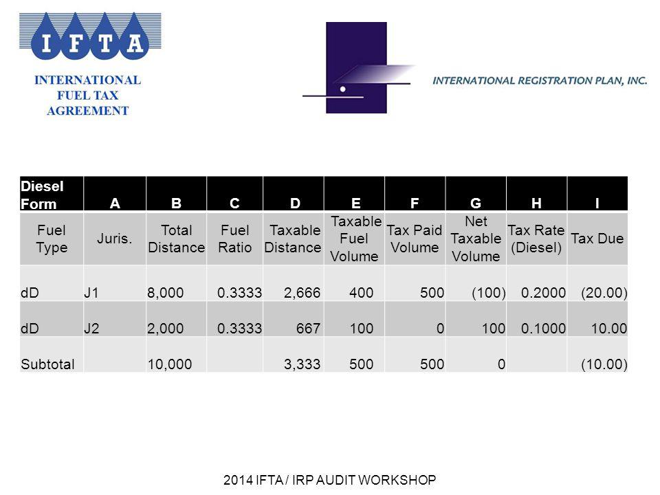 2014 IFTA / IRP AUDIT WORKSHOP LNG FormA BC D EFGHI Fuel Type Juris.