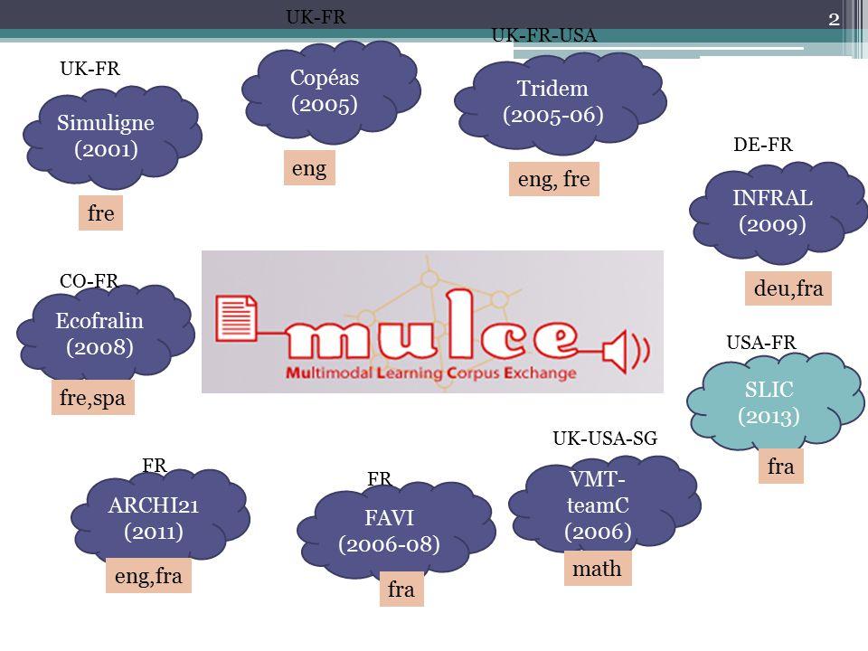 2 Simuligne (2001) UK-FR fre Copéas (2005) eng UK-FR Tridem (2005-06) UK-FR-USA eng, fre Ecofralin (2008) CO-FR fre,spa VMT- teamC (2006) math UK-USA-SG INFRAL (2009) deu,fra DE-FR FR FAVI (2006-08) fra ARCHI21 (2011) eng,fra FR SLIC (2013) USA-FR fra