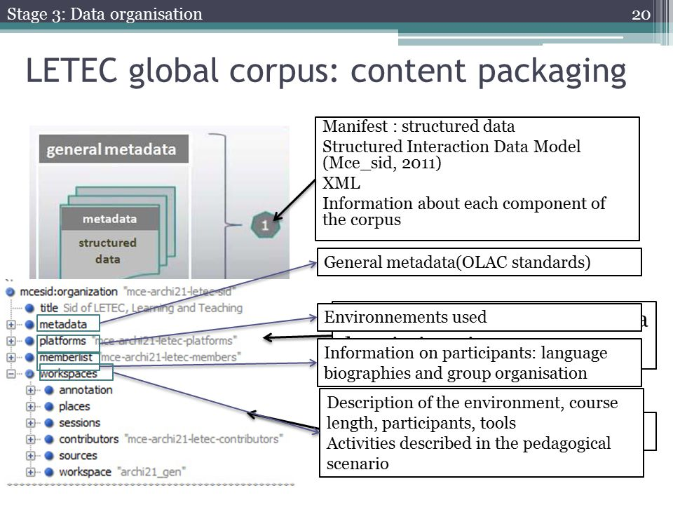 Primary data (anonymised)Each resources has an ID and a description given LETEC global corpus: content packaging Manifest : structured data Structured Interaction Data Model (Mce_sid, 2011) XML Information about each component of the corpus General metadata(OLAC standards)Environnements usedInformation on participants: language biographies and group organisation Description of the environment, course length, participants, tools Activities described in the pedagogical scenario Stage 3: Data organisation 20