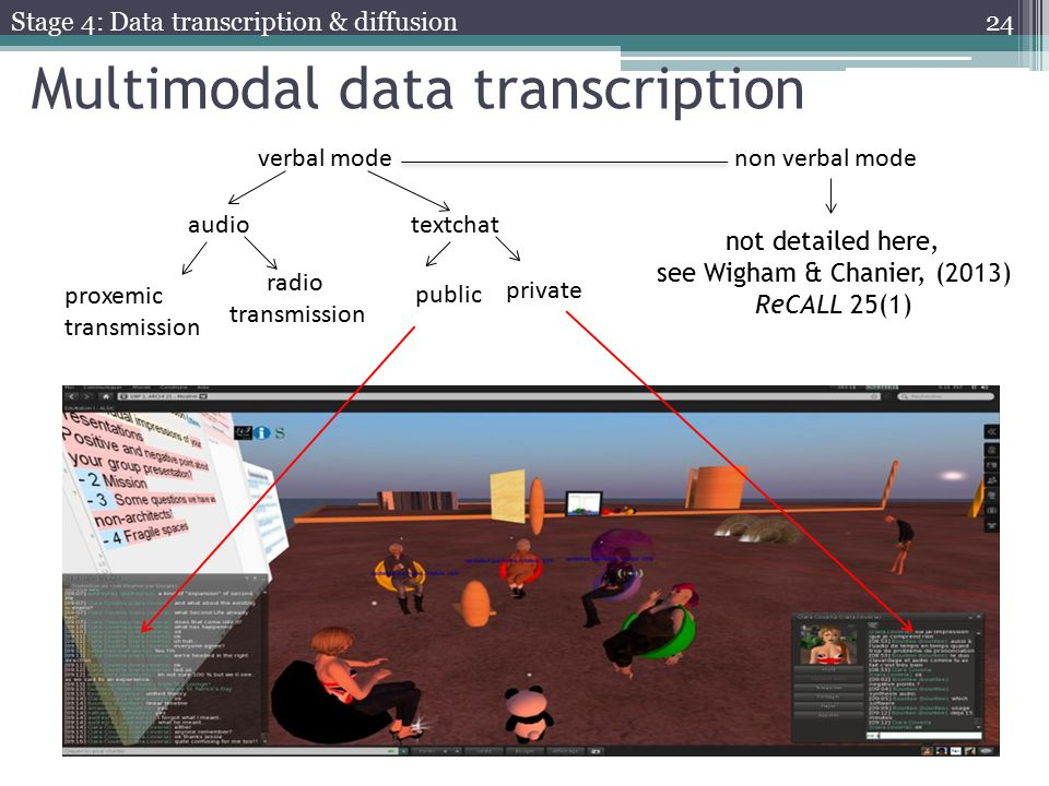 verbal mode non verbal mode audiotextchat proxemic transmission radio transmission public private not detailed here, see Wigham & Chanier, (2013) ReCALL 25(1) Multimodal data transcription Stage 4: Data transcription & diffusion 24
