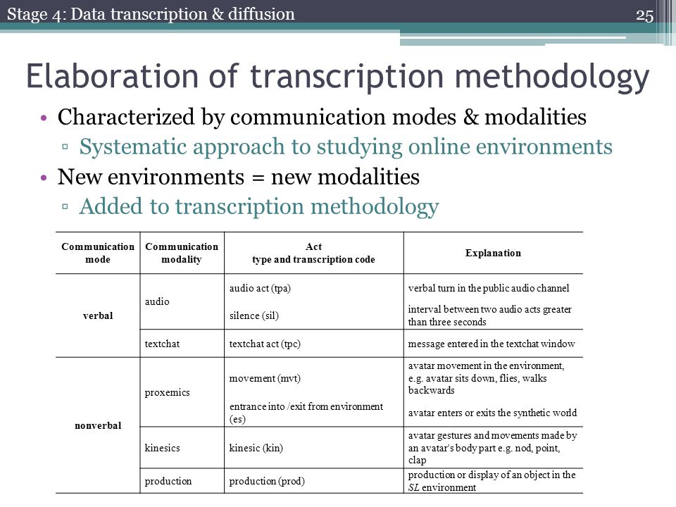 Elaboration of transcription methodology Characterized by communication modes & modalities ▫Systematic approach to studying online environments New environments = new modalities ▫Added to transcription methodology Communication mode Communication modality Act type and transcription code Explanation verbal audio audio act (tpa)verbal turn in the public audio channel silence (sil) interval between two audio acts greater than three seconds textchattextchat act (tpc)message entered in the textchat window nonverbal proxemics movement (mvt) avatar movement in the environment, e.g.