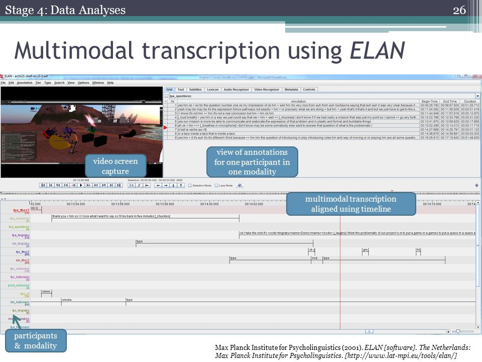 Multimodal transcription using ELAN video screen capture multimodal transcription aligned using timeline participants & modality view of annotations for one participant in one modality Max Planck Institute for Psycholinguistics (2001).