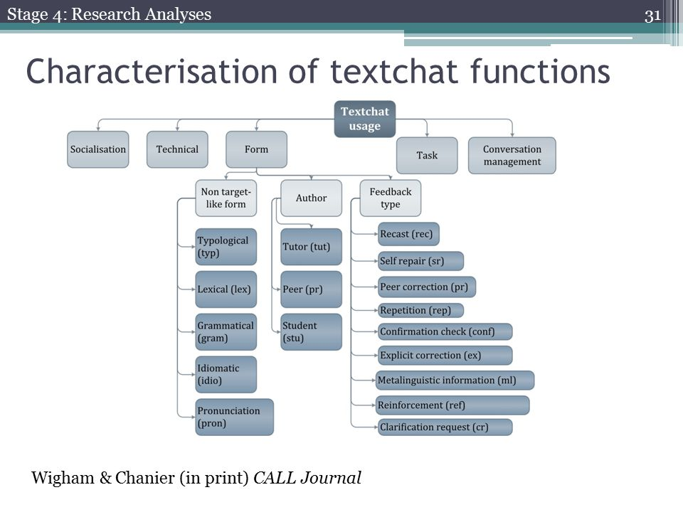Characterisation of textchat functions Wigham & Chanier (in print) CALL Journal Stage 4: Research Analyses 31