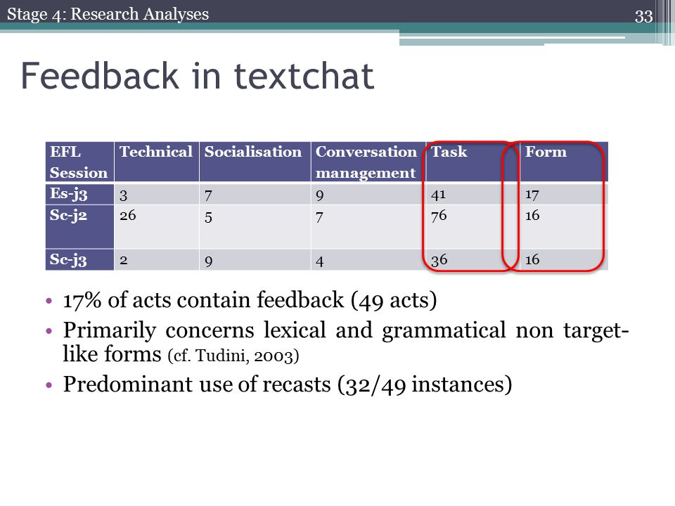 Feedback in textchat 17% of acts contain feedback (49 acts) Primarily concerns lexical and grammatical non target- like forms (cf.