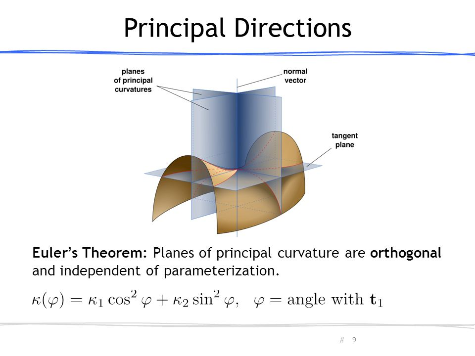 # Euler's Theorem: Planes of principal curvature are orthogonal and independent of parameterization. Principal Directions 9