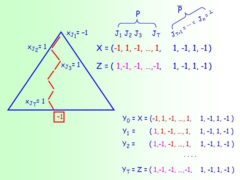Y 0 = X = (-1, 1, -1, …, 1, 1, -1, 1, -1 ) Y 1 = ( 1, 1, -1, …, 1, 1, -1, 1, -1 ) Y 2 = ( 1,-1, -1, …, 1, 1, -1, 1, -1 ) · · · · Y T = Z = ( 1,-1, -1, …,-1, 1, -1, 1, -1 ) x J 1 = –1 x J 2 = 1 x J 3 = 1 –1 x J T = 1 X = (-1, 1, -1, …, 1, ) Z = (, ) 1, -1, 1, -1 J1J1 J2J2 J3J3 JTJT J T+1 = ··· = J n = ┴ P P 1,-1, -1, …,-1
