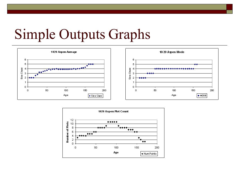 Simple Outputs Graphs