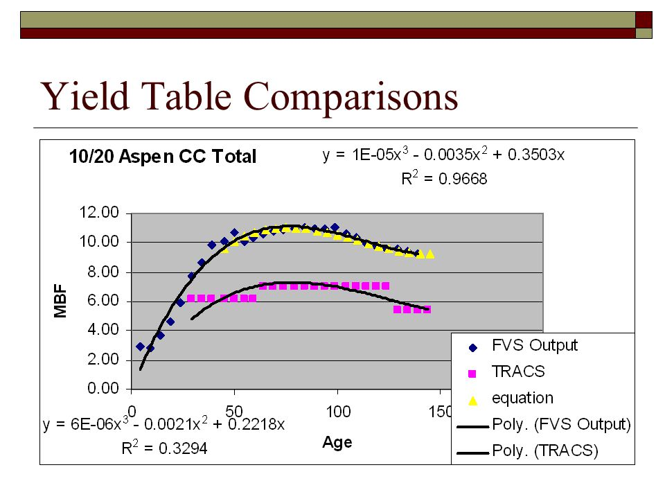 Yield Table Comparisons