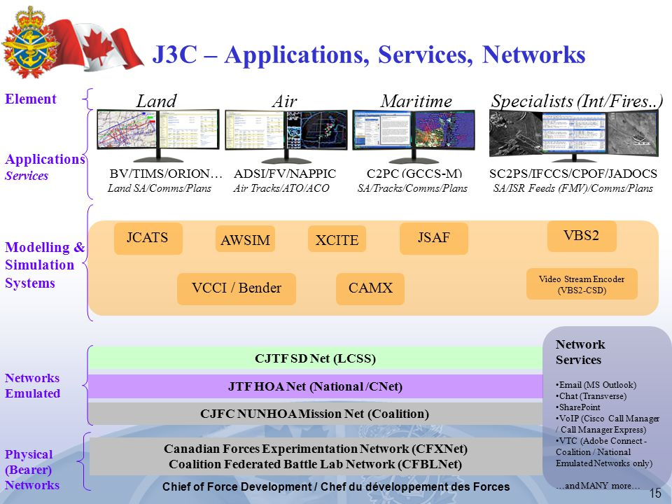 15 Chief of Force Development / Chef du développement des Forces J3C – Applications, Services, Networks Land Air Maritime Specialists (Int/Fires..) Element Applications Services Modelling & Simulation Systems Networks Emulated Physical (Bearer) Networks BV/TIMS/ORION… ADSI/FV/NAPPIC C2PC (GCCS-M) SC2PS/IFCCS/CPOF/JADOCS Land SA/Comms/Plans Air Tracks/ATO/ACO SA/Tracks/Comms/Plans SA/ISR Feeds (FMV)/Comms/Plans CJTF SD Net (LCSS) JTF HOA Net (National /CNet) CJFC NUNHOA Mission Net (Coalition) Canadian Forces Experimentation Network (CFXNet) Coalition Federated Battle Lab Network (CFBLNet) JCATSJSAF AWSIM VCCI / BenderCAMX VBS2 Video Stream Encoder (VBS2-CSD) Network Services Email (MS Outlook) Chat (Transverse) SharePoint VoIP (Cisco Call Manager / Call Manager Express) VTC (Adobe Connect - Coalition / National Emulated Networks only) …and MANY more… XCITE