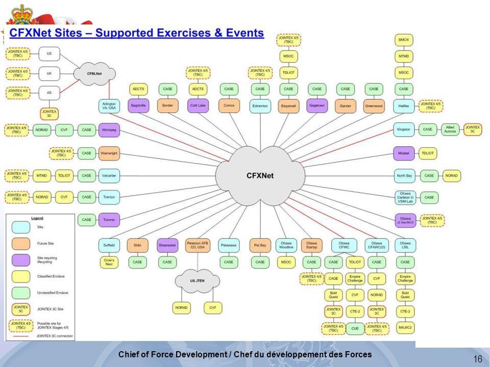 16 Chief of Force Development / Chef du développement des Forces
