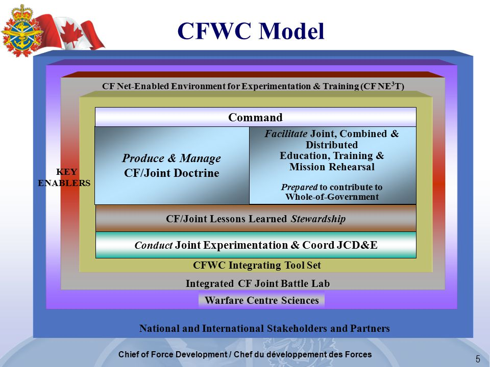 5 Chief of Force Development / Chef du développement des Forces National and International Stakeholders and Partners Warfare Centre Sciences Integrated CF Joint Battle Lab Integrated CF Joint Battle Lab CF Net-Enabled CF Net-Enabled Environment for Experimentation & Training (CF NE 3 T) CFWC Integrating Tool Set Conduct Joint Experimentation & Coord JCD&E CF/Joint Lessons Learned Stewardship KEY ENABLERS CFWC Model Produce & Manage CF/Joint Doctrine Facilitate Joint, Combined & Distributed Education, Training & Mission Rehearsal Prepared to contribute to Whole-of-Government Command