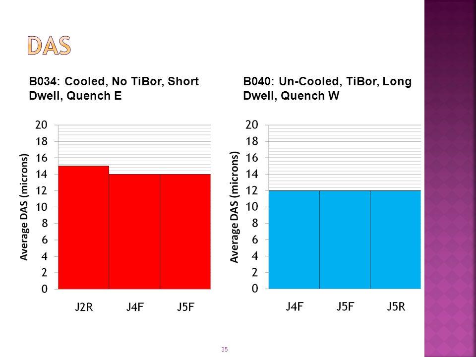 35 B034: Cooled, No TiBor, Short Dwell, Quench E B040: Un-Cooled, TiBor, Long Dwell, Quench W