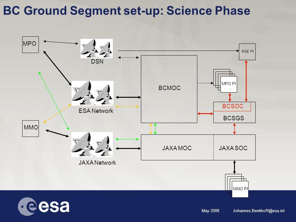 May 2008 Johannes.Benkhoff@esa.int BC Ground Segment set-up: Science Phase BCMOC JAXA MOC MPO PI ESA Network JAXA Network DSN RSE PI MMO MPO JAXA SOC MMO PI BCSGS BCSOC