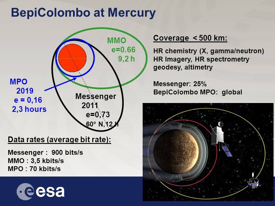 May 2008 Johannes.Benkhoff@esa.int Coverage < 500 km: HR chemistry (X, gamma/neutron) HR Imagery, HR spectrometry geodesy, altimetry Messenger: 25% BepiColombo MPO: global Messenger 2011 e=0,73 MPO 2019 e = 0,16 2,3 hours 60° N,12 h MMO e=0.66 9,2 h Data rates (average bit rate): Messenger : 900 bits/s MMO : 3,5 kbits/s MPO : 70 kbits/s BepiColombo at Mercury