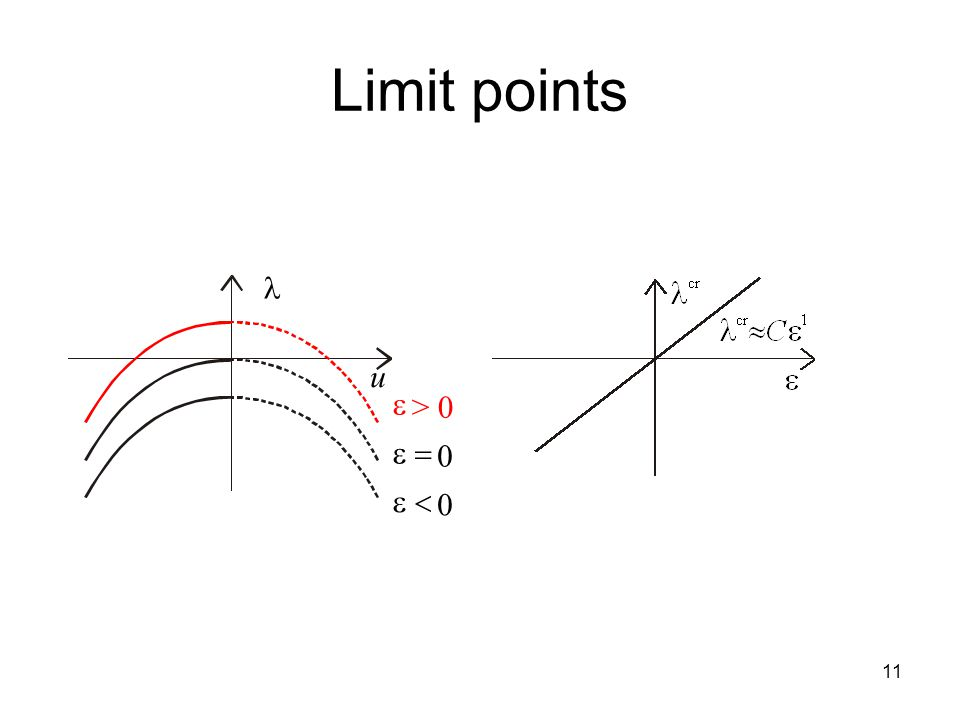 11 Limit points u  > 0  0  0