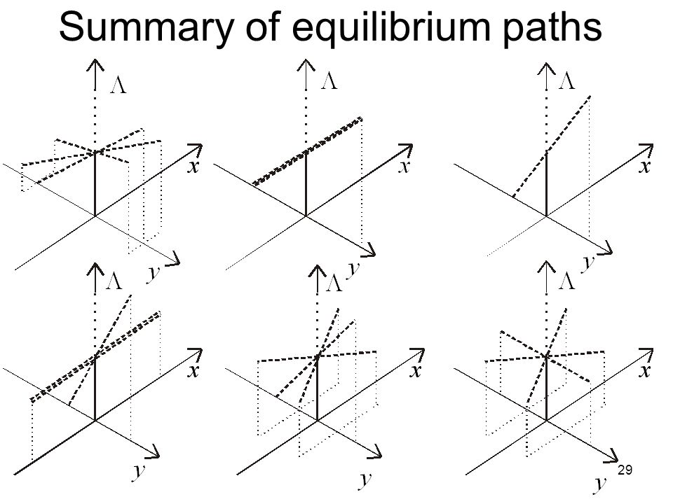 29 Summary of equilibrium paths