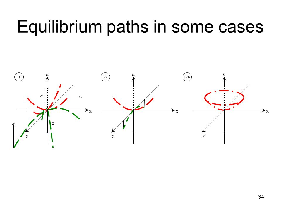 34 Equilibrium paths in some cases x y 1 x y 2c x y 12b