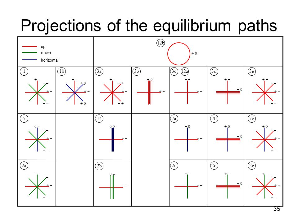 35 Projections of the equilibrium paths 12b + 0 + – 1 + 0 + – + 0 + – 10 + + – + + – 3a3b + – + 0 + – + 3c 12a 3d + 0 + + – + 3e + – 0 – 514 + – 0 + – + 0 7a7a7b7b + + – + 0 7c7c + – – 2a 2b + – 0 – + – 2c2d + 0 + – + + – 2e up down horizontal