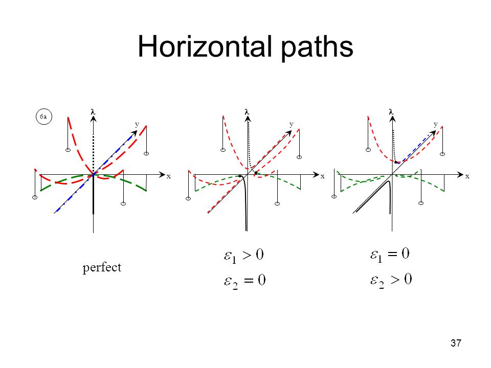 37 Horizontal paths x y 6a perfect x y x y