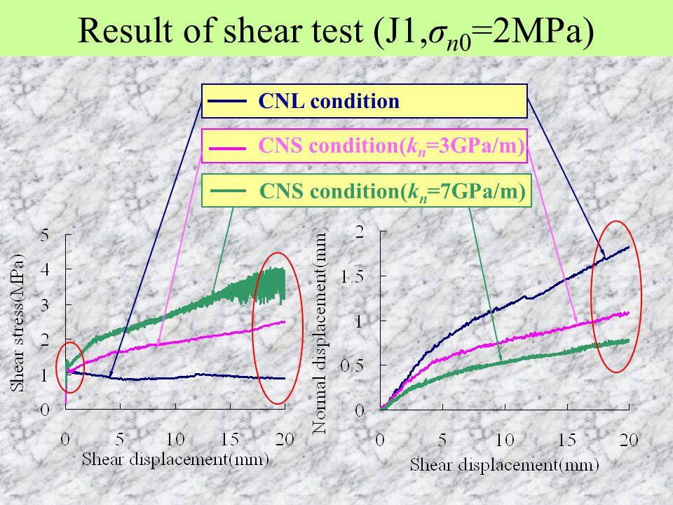 Result of shear test (J1,σ n0 =2MPa) CNL condition CNS condition(k n =3GPa/m) CNS condition(k n =7GPa/m)