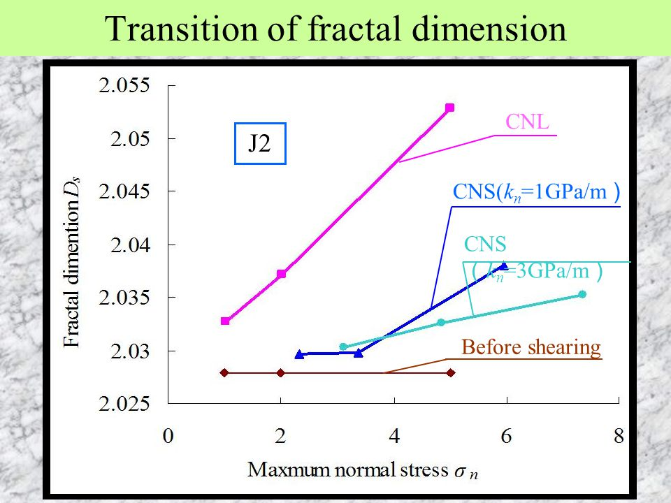 Transition of fractal dimension CNL CNS(k n =1GPa/m ) Before shearing CNS ( k n =3GPa/m ) J2