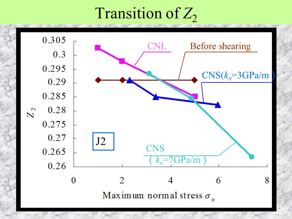 Transition of Z 2 CNL CNS(k n =3GPa/m ) Before shearing CNS ( k n =7GPa/m ) J2