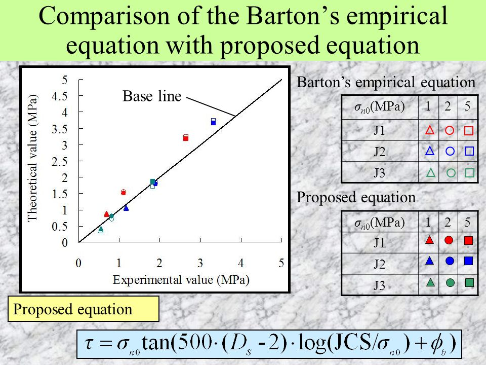 Comparison of the Barton's empirical equation with proposed equation Barton's empirical equation σ n0 (MPa)125 J1 J2 J3 σ n0 (MPa)125 J1 J2 J3 Propose
