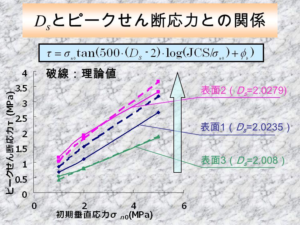 D s とピークせん断応力との関係 表面 2 ( D s =2.0279) 表面 1 ( D s =2.0235 ) 表面 3 ( D s =2.008 ) 破線:理論値