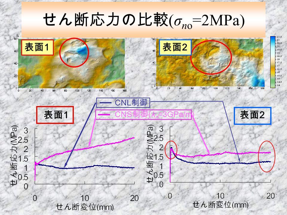 せん断応力の比較 (σ no =2MPa) 表面 1 表面 2 CNL 制御 CNS 制御 (k n =3GPa/m) 表面 1 表面 2